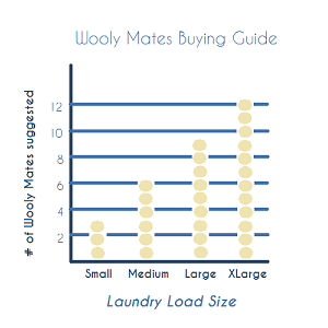 dryer ball buying guide